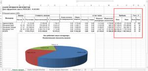 Анализ прибыли по менеджерам
