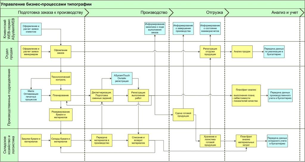 Типовые бизнес-процессы
