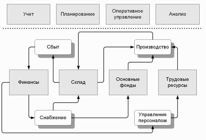 Базовые процессы управления полиграфического предприятия