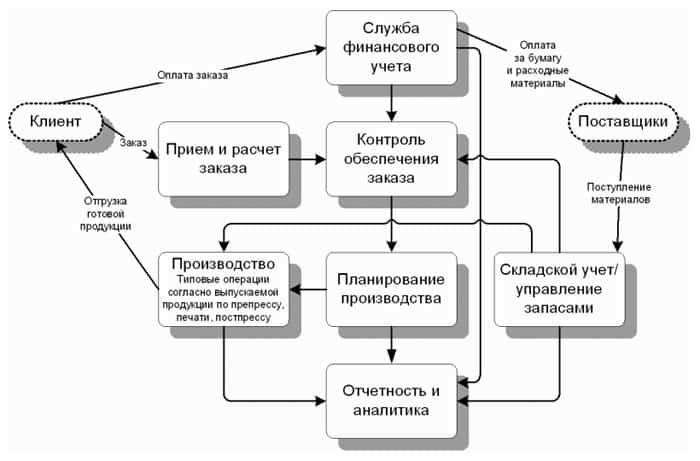 Основные функции информационно-управляющей системы типографии