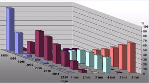Диаграмма процентного соотношения применения MIS-систем различных типов на полиграфических предприятиях