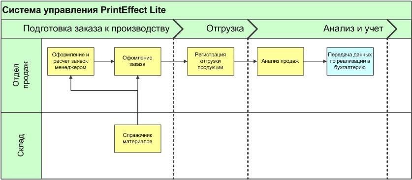 Функции PrintEffect Lite