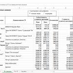 План/факт анализ себестоимости за период